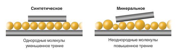 Наглядный пример неоднородности минерального и однородности синтетического моторного масла