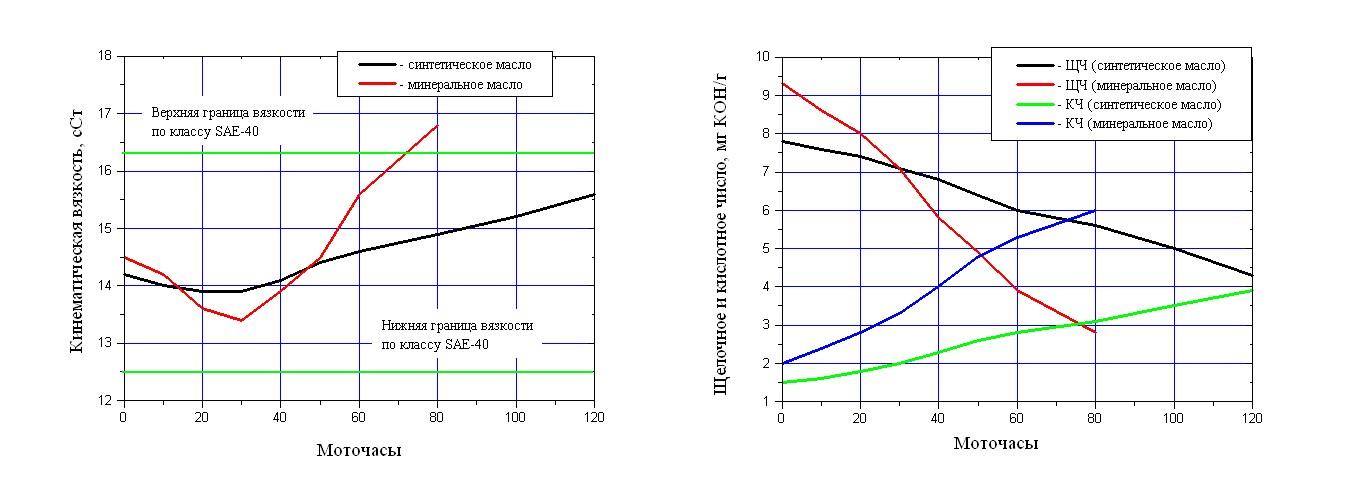 График кинематической вязкости и щелочного и кислотного числа для синтетического и минерального масла