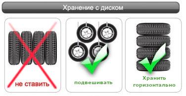 Хранение с диском